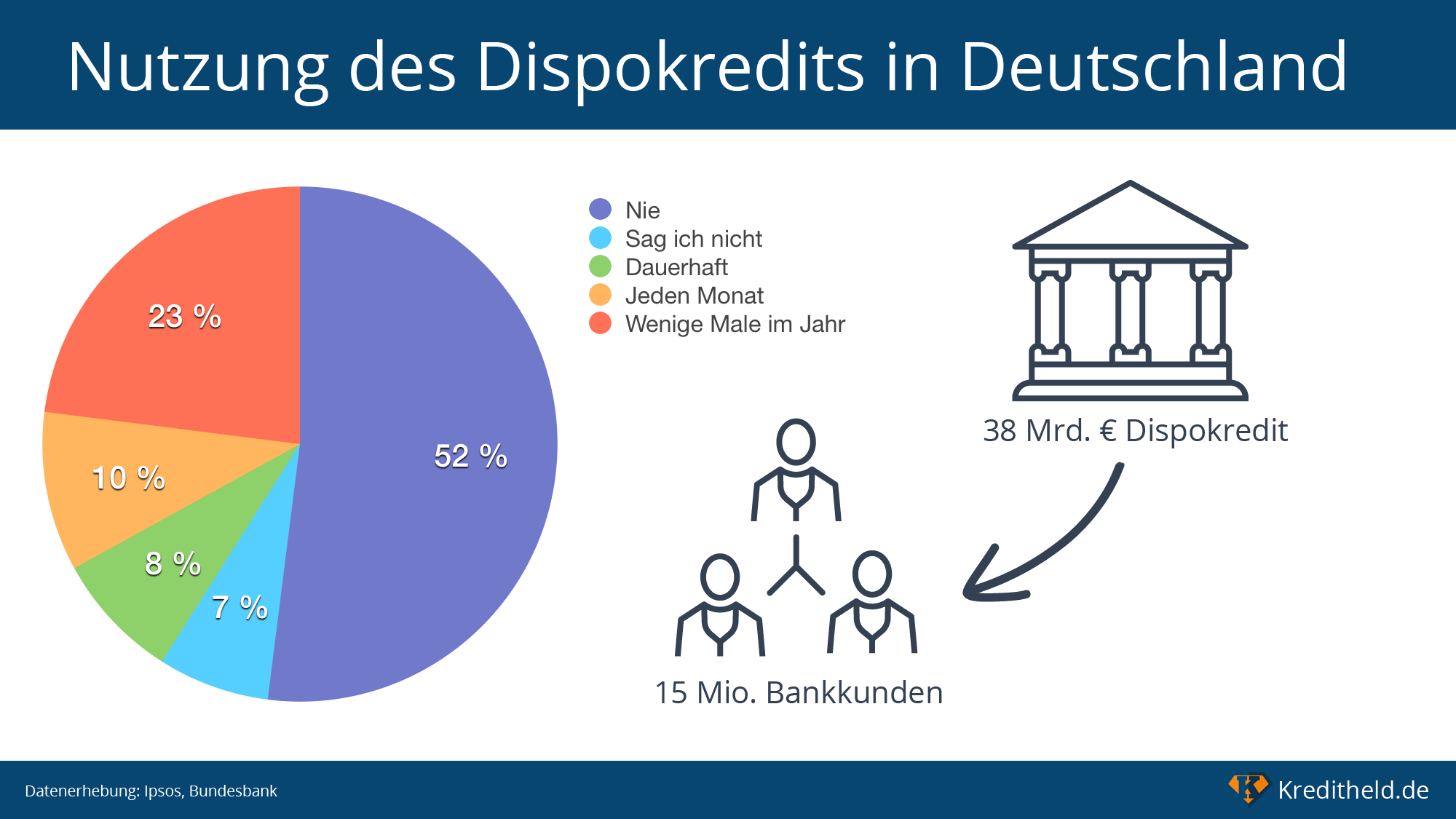 Dispokredit Infografik