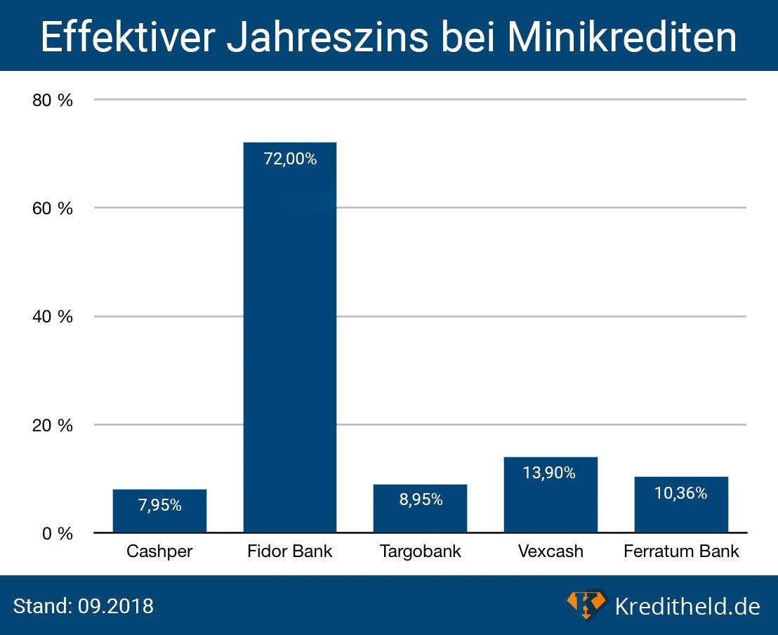 Effektiver Jahreszins bei Minikrediten