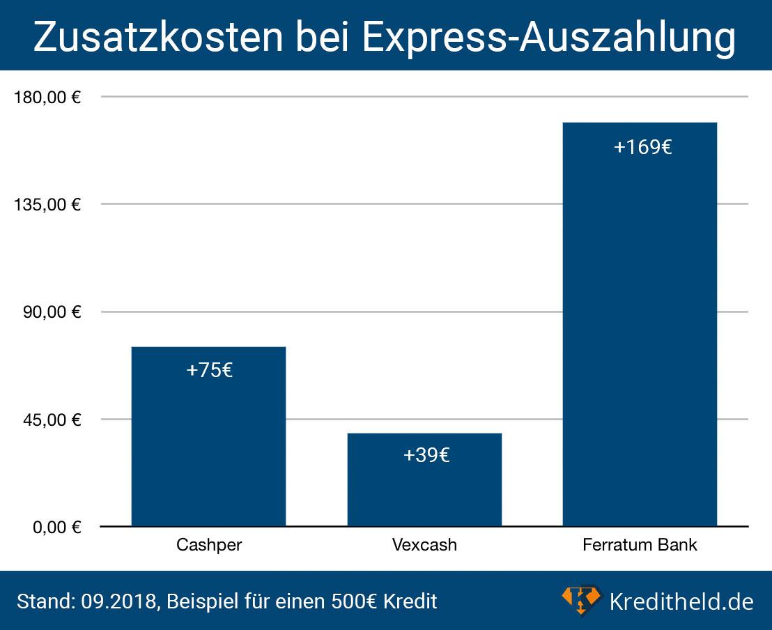 Minikredit: Zusatzkosten bei Express-Auszahlung