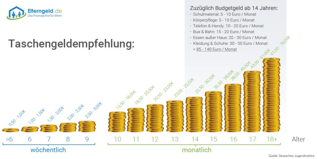 Taschengeldtabelle von Elterngeld.de